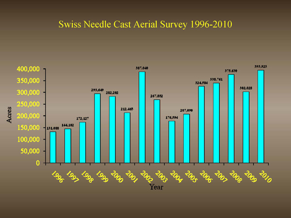Chart of SNC progression over the years